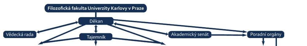 Organizační Struktura FFUK
